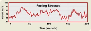 heart rhythm - stressed